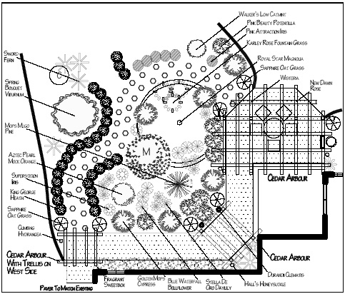 Herb Garden Layout Ideas medicinal herb garden cold and flu natural health Vegetable Garden Plans Designs On Gardenplan